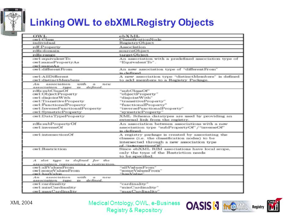 XML 2004 Medical Ontology, OWL, e-Business Registry & Repository Linking OWL to ebXMLRegistry Objects