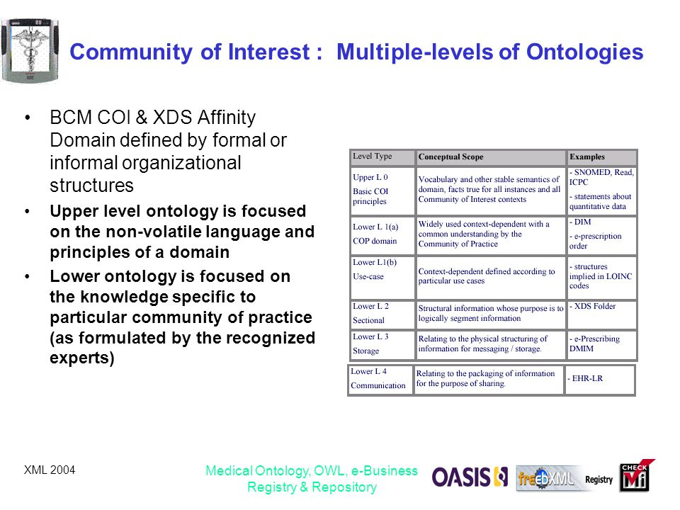 XML 2004 Medical Ontology, OWL, e-Business Registry & Repository Community of Interest : Multiple-levels of Ontologies BCM COI & XDS Affinity Domain d