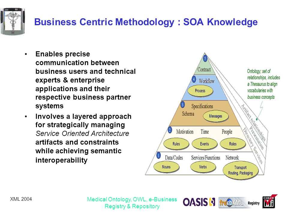 XML 2004 Medical Ontology, OWL, e-Business Registry & Repository Business Centric Methodology : SOA Knowledge Enables precise communication between bu