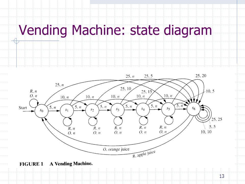 13 Vending Machine: state diagram