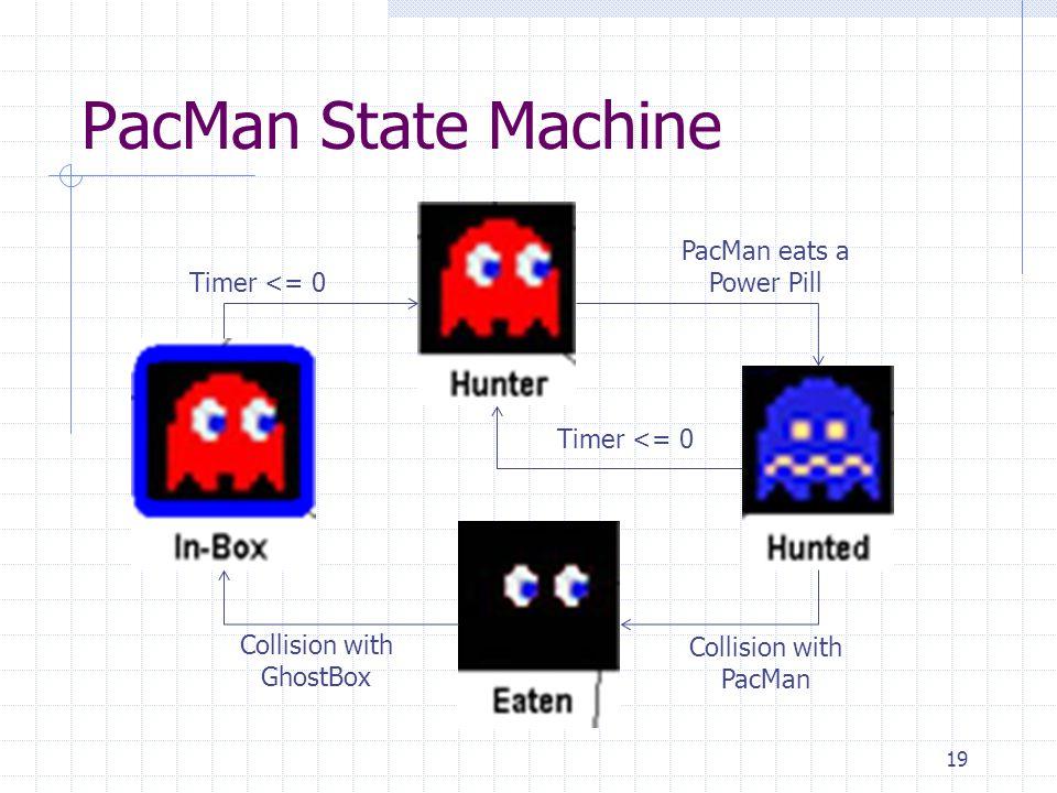 PacMan State Machine 19 PacMan eats a Power Pill Timer <= 0 Collision with PacMan Timer <= 0 Collision with GhostBox