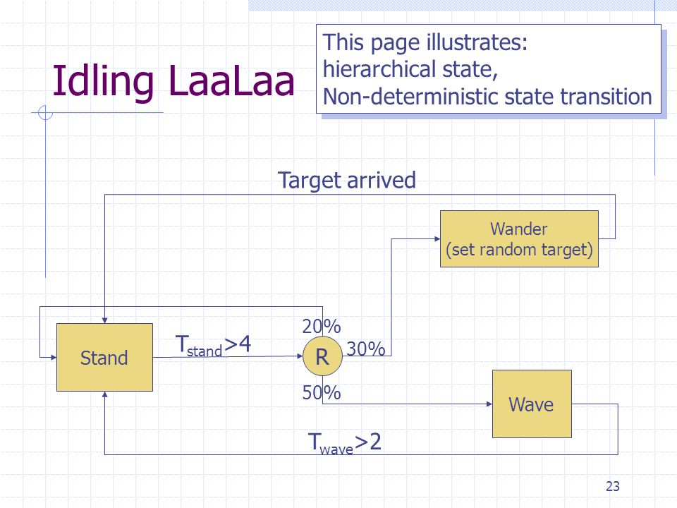 23 Idling LaaLaa Stand Wave Wander (set random target) 50% 30% 20% Target arrived T wave >2 R T stand >4 This page illustrates: hierarchical state, No