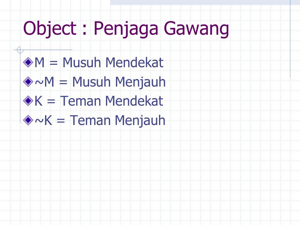 Object : Penjaga Gawang M = Musuh Mendekat ~M = Musuh Menjauh K = Teman Mendekat ~K = Teman Menjauh