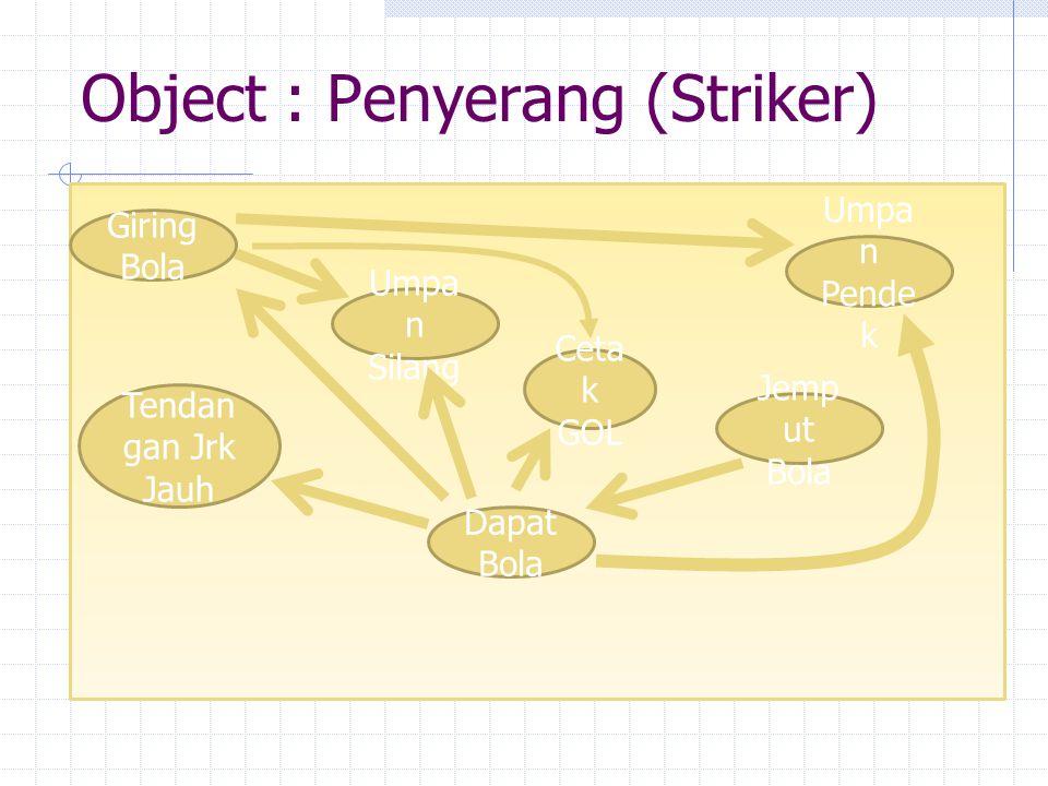 Object : Penyerang (Striker) Jemp ut Bola Dapat Bola Umpa n Silang Umpa n Pende k Tendan gan Jrk Jauh Ceta k GOL Giring Bola