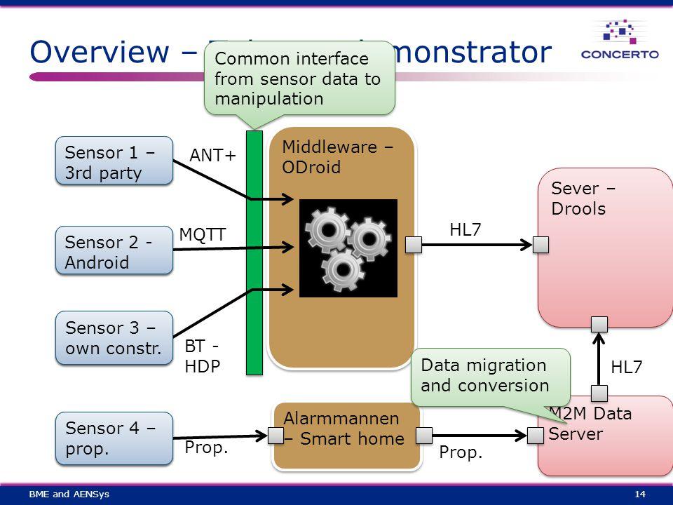 Overview – Telecare demonstrator 14 Sensor 1 Sensor 2 Sensor 3 Middleware – ODroid Sever – Drools Sensor 4 Alarmmannen – Smart home M2M Data Server ANT+ MQTT BT - HDP Prop.