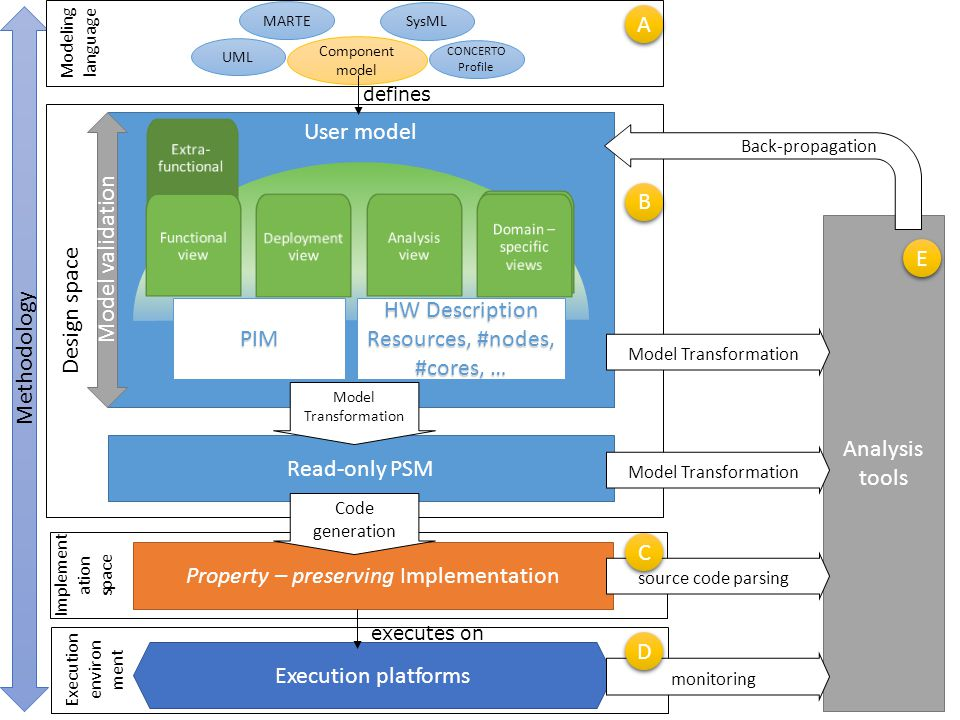 Execution environ ment Implement ation space Property – preserving Implementation Execution platforms Design space User model PIM HW Description Resources, #nodes, #cores, … Read-only PSM Model Transformation Model validation Analysis tools Model Transformation source code parsing monitoring Back-propagation Methodology executes on Modeling language Component model UML MARTE SysML CONCERTO Profile defines Code generation A A B B E E C C D D