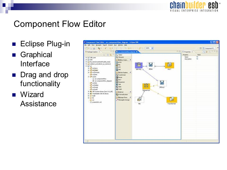 Component Flow Editor Eclipse Plug-in Graphical Interface Drag and drop functionality Wizard Assistance