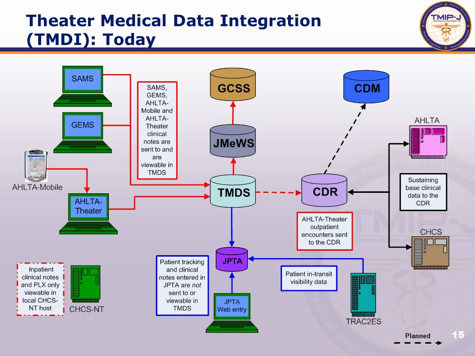 15 Planned Theater Medical Data Integration (TMDI): Today