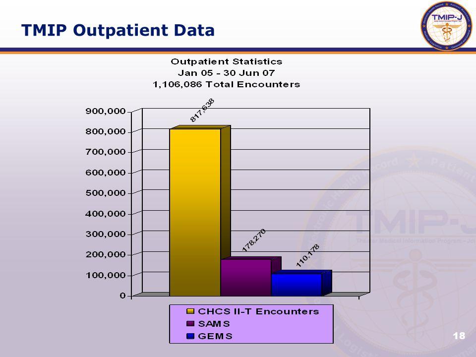 18 TMIP Outpatient Data