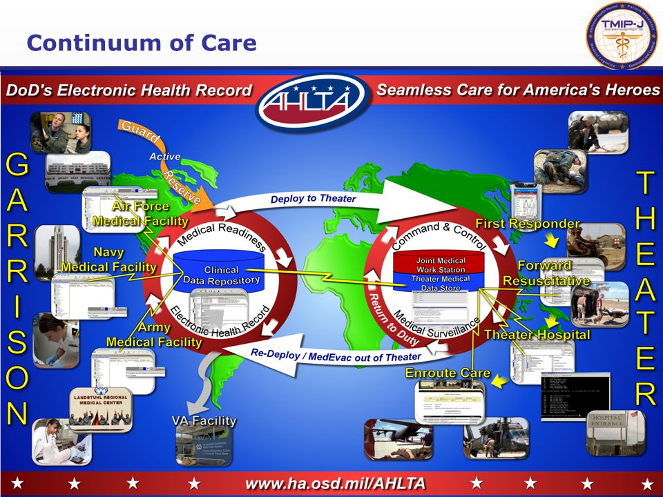 19 Originally Planned:  AHLTA-Mobile 1.9.8**  AHLTA-Theater 301.9**  Joint Medical Work Station (JMeWS) 2.2.3.1**  Business Objects (Ad Hoc Reporting) 6.5.1 ** Newer Version Than Planned Development Added to Block 1:  TMIP Composite Health Care System Cach é (TC2)  DMLSS Customer Assistance Module (DCAM) 1.0  TRANSCOM Regulating and Command & Control Evacuation System (TRAC2ES) Web link Other Products:  Patient Movement Items Tracking System (PMITS) 1.0.0.0  Shipboard Non-tactical Automated Data Processing Program (SNAP) Automated Medical System (SAMS) 9.01.00 Environment: Windows XP Professional/Server 2003 Oracle 10g Sustain Block 1 Until The Services Migrate to Block 2 Delivered to Service Infrastructure Programs October 2006 *OT planned 2 nd Q FY08 Block 2 Release 1*