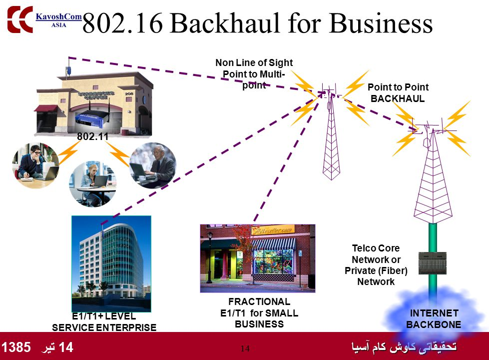 تحقیقاتی کاوش کام آسیا تحقیقاتی کاوش کام آسیا 14 تیر 1385 14 802.16 Backhaul for Business Point to Point BACKHAUL INTERNET BACKBONE Telco Core Network or Private (Fiber) Network Non Line of Sight Point to Multi- point FRACTIONAL E1/T1 for SMALL BUSINESS 802.11 E1/T1+ LEVEL SERVICE ENTERPRISE
