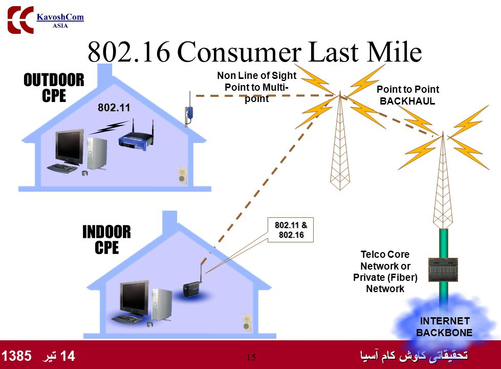 تحقیقاتی کاوش کام آسیا تحقیقاتی کاوش کام آسیا 14 تیر 1385 15 802.16 Consumer Last Mile INTERNET BACKBONE Telco Core Network or Private (Fiber) Network Non Line of Sight Point to Multi- point OUTDOOR CPE INDOOR CPE 802.11 Point to Point BACKHAUL 802.11 & 802.16