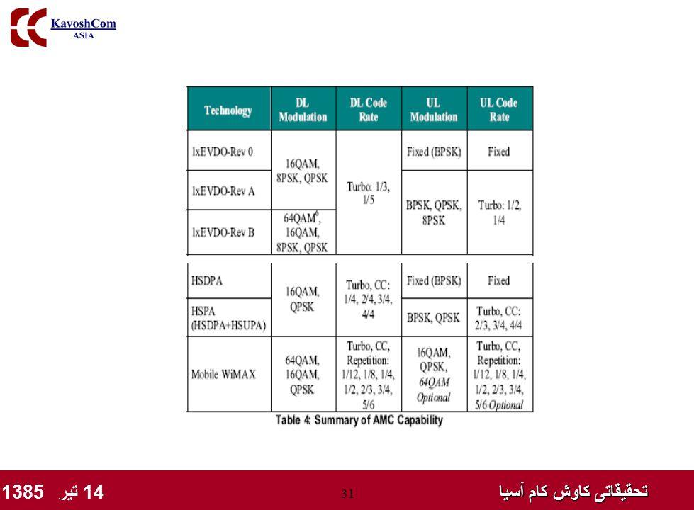 تحقیقاتی کاوش کام آسیا تحقیقاتی کاوش کام آسیا 14 تیر 1385 31