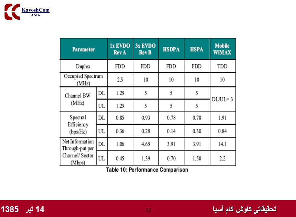 تحقیقاتی کاوش کام آسیا تحقیقاتی کاوش کام آسیا 14 تیر 1385 32