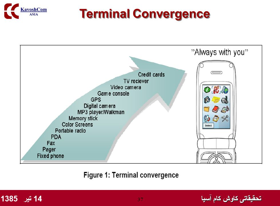 تحقیقاتی کاوش کام آسیا تحقیقاتی کاوش کام آسیا 14 تیر 1385 37 Terminal Convergence