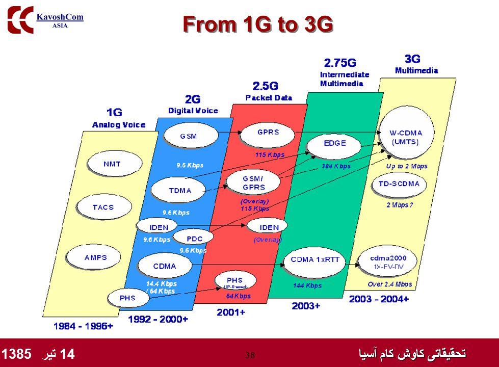 تحقیقاتی کاوش کام آسیا تحقیقاتی کاوش کام آسیا 14 تیر 1385 38 From 1G to 3G