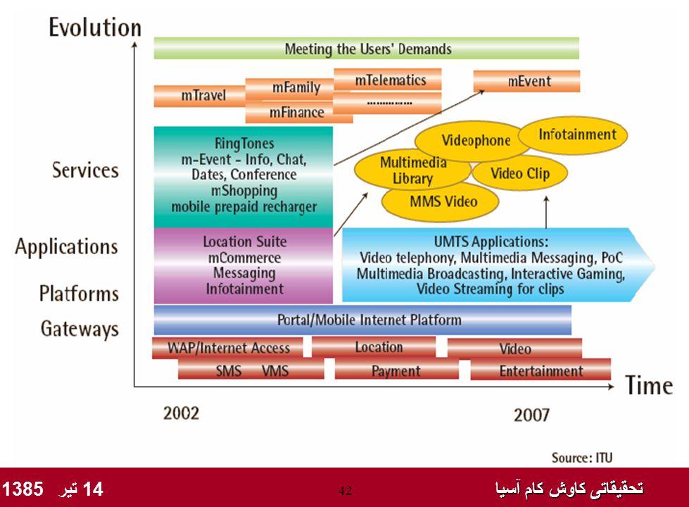 تحقیقاتی کاوش کام آسیا تحقیقاتی کاوش کام آسیا 14 تیر 1385 42 Issues