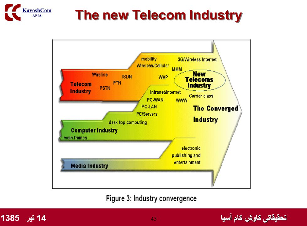 تحقیقاتی کاوش کام آسیا تحقیقاتی کاوش کام آسیا 14 تیر 1385 43 The new Telecom Industry