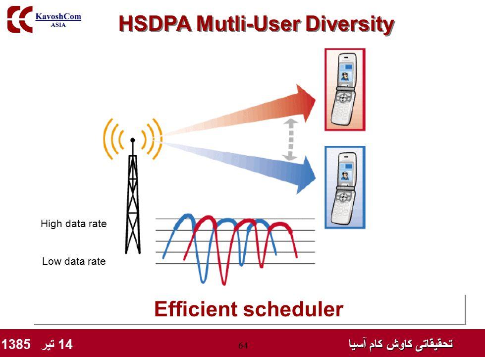 تحقیقاتی کاوش کام آسیا تحقیقاتی کاوش کام آسیا 14 تیر 1385 64 HSDPA Mutli-User Diversity Efficient scheduler High data rate Low data rate