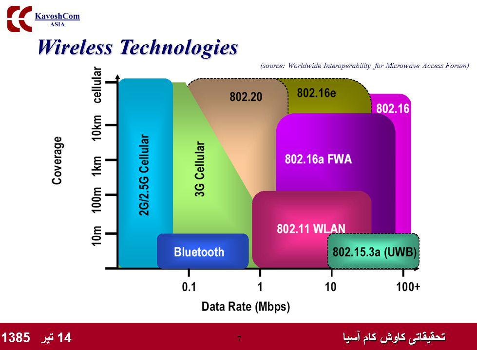تحقیقاتی کاوش کام آسیا تحقیقاتی کاوش کام آسیا 14 تیر 1385 7 Wireless Technologies (source: Worldwide Interoperability for Microwave Access Forum)