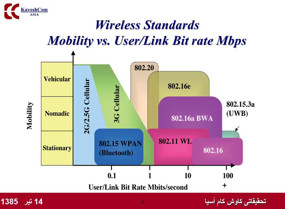 تحقیقاتی کاوش کام آسیا تحقیقاتی کاوش کام آسیا 14 تیر 1385 8 Wireless Standards Mobility vs. User/Link Bit rate Mbps