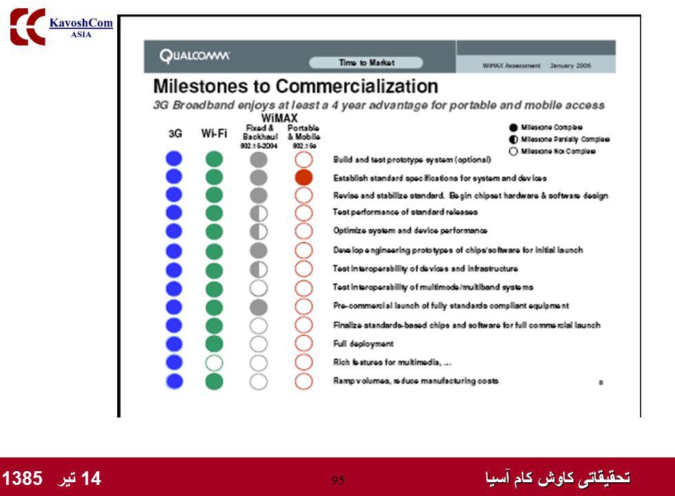 تحقیقاتی کاوش کام آسیا تحقیقاتی کاوش کام آسیا 14 تیر 1385 95 Issues