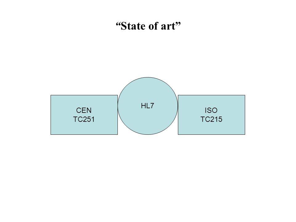 State of art CEN TC251 ISO TC215 HL7