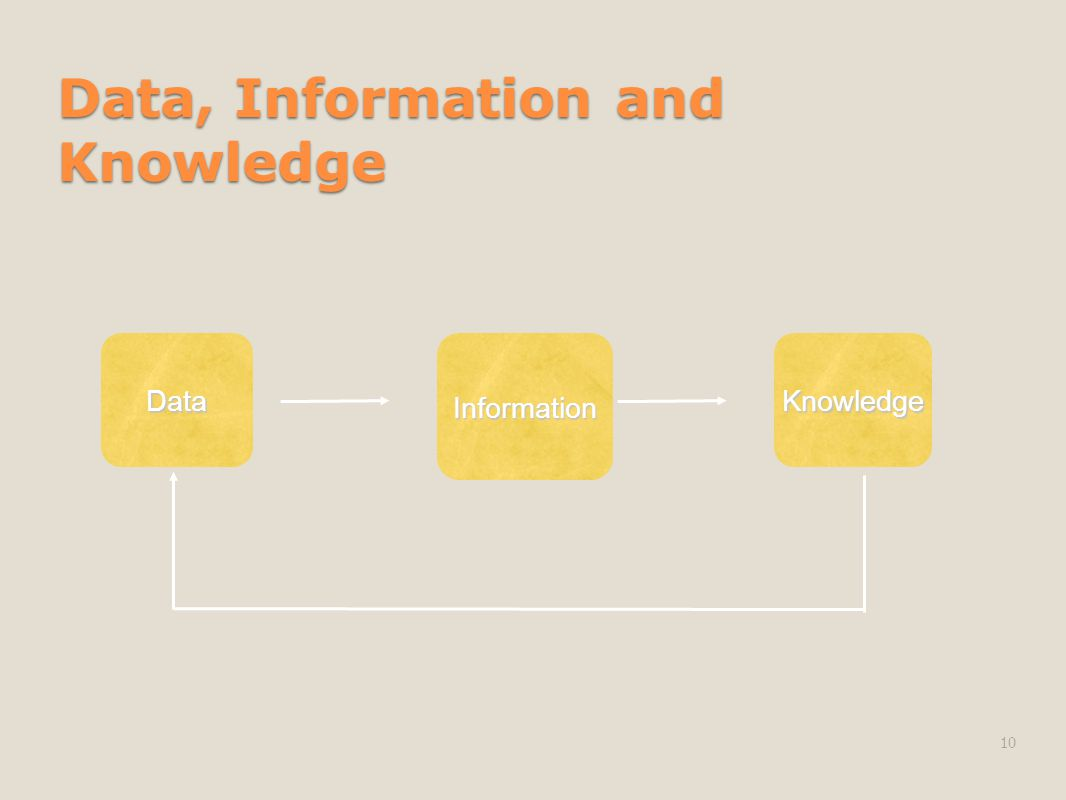 Data, Information and Knowledge 10 DataInformationKnowledge