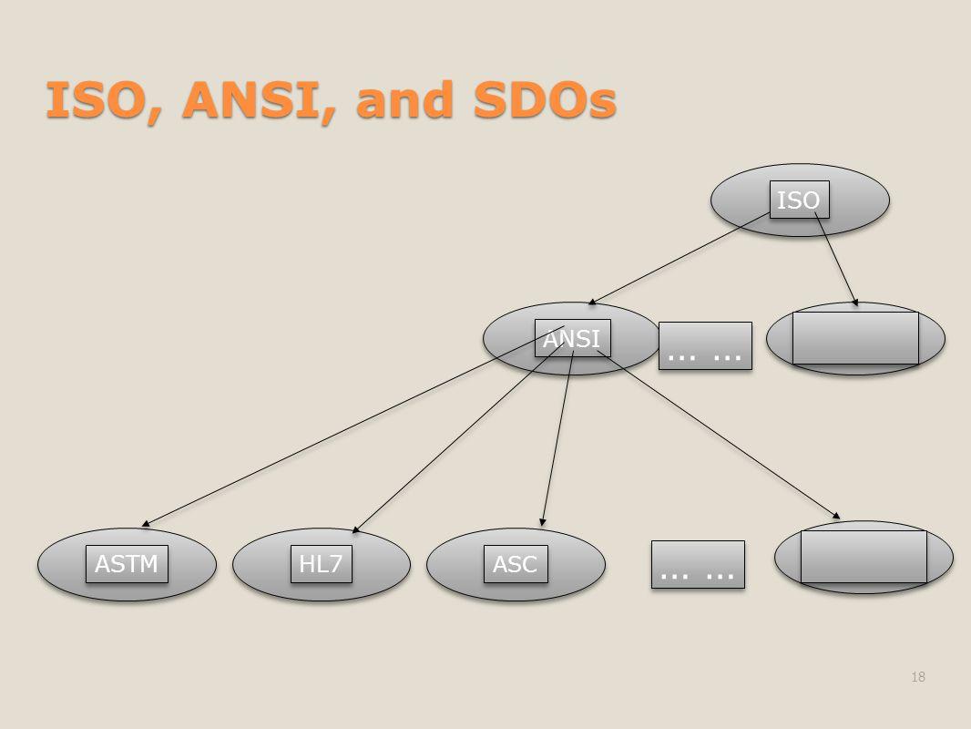 ISO, ANSI, and SDOs 18 ISO ANSI ASTM HL7 ASC …