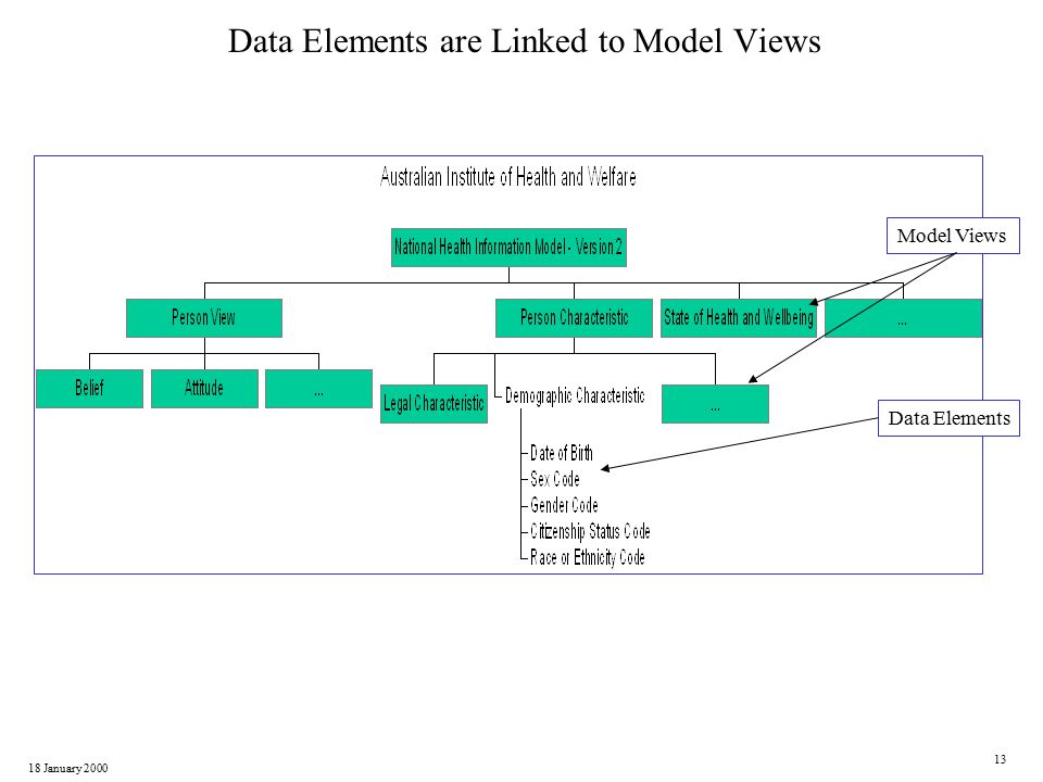 18 January 2000 13 Data Elements are Linked to Model Views Model Views Data Elements