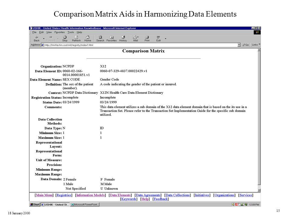 18 January 2000 15 Comparison Matrix Aids in Harmonizing Data Elements