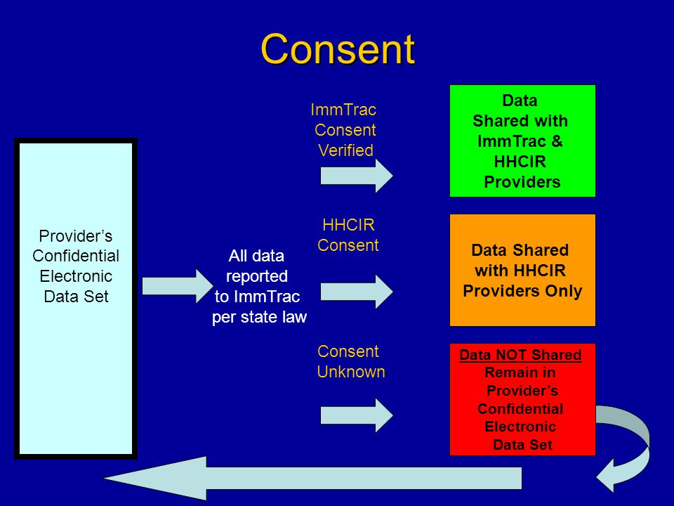 Consent Provider's Confidential Electronic Data Set All data reported to ImmTrac per state law ImmTrac Consent Verified Data Shared with ImmTrac & HHC