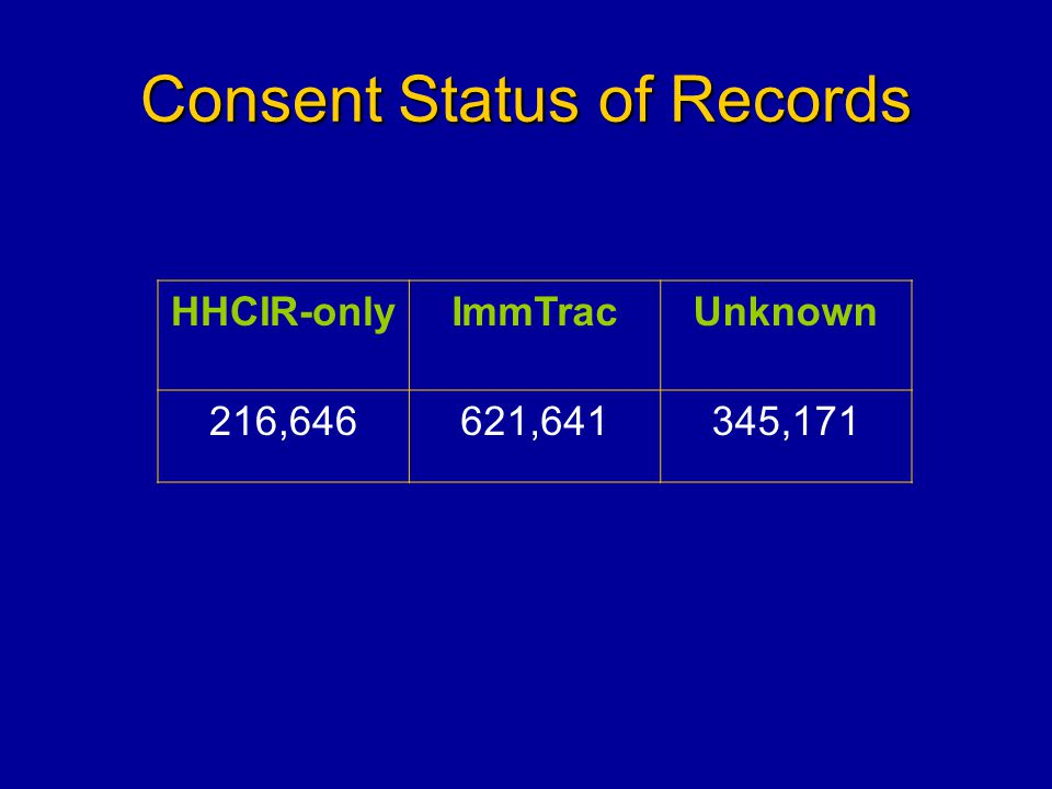 Consent Status of Records HHCIR-onlyImmTracUnknown 216,646621,641345,171