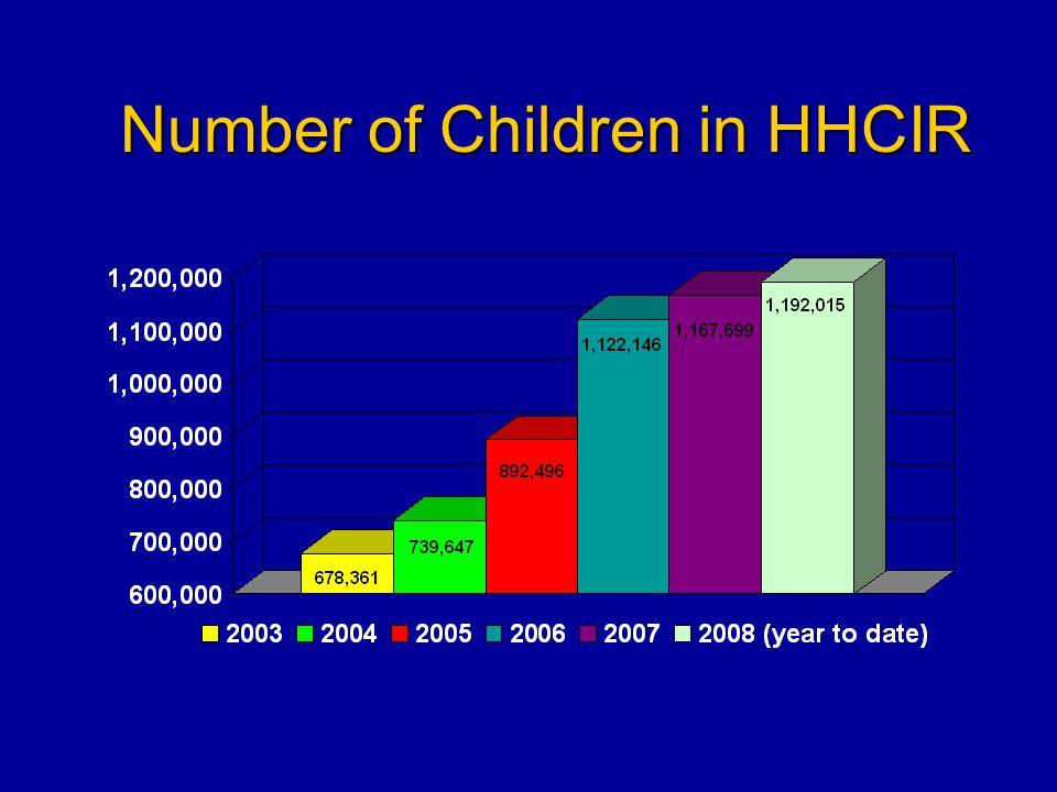 Number of Children in HHCIR
