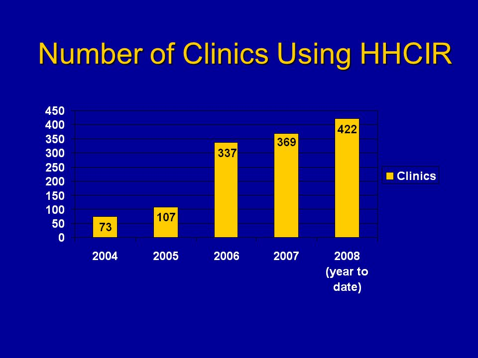 Number of Clinics Using HHCIR