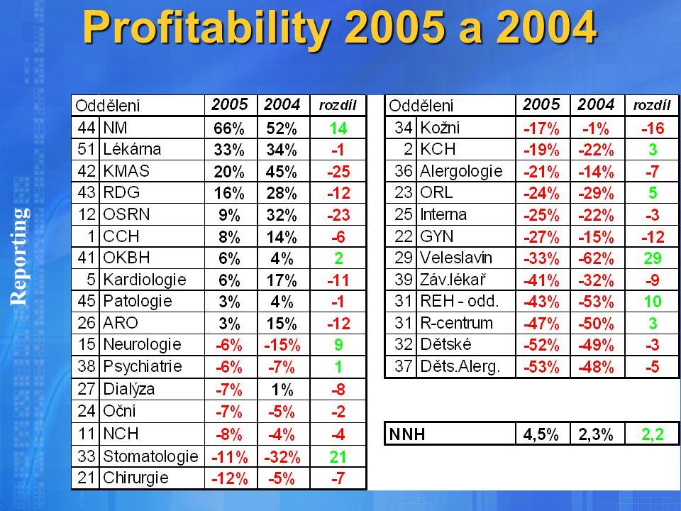 Profitability 2005 a 2004 Profitability 2005 a 2004 Reporting
