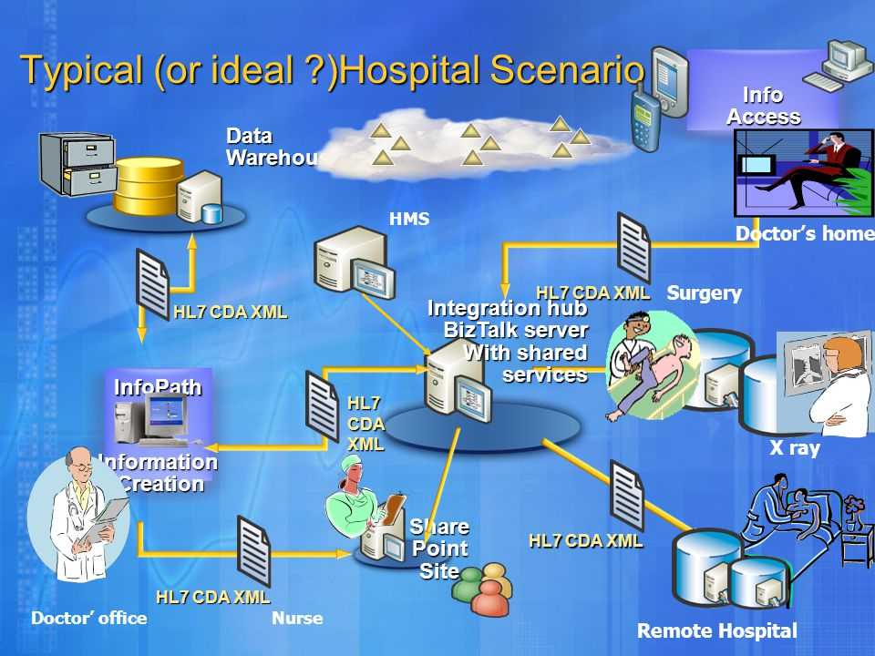 Share Point Site Typical (or ideal ?)Hospital Scenario Typical (or ideal ?)Hospital Scenario Info Access InfoPath InformationCreation DataWarehouse Integration hub BizTalk server With shared services With shared services HL7 CDA XML X Ray, Surgery X ray Remote Hospital Doctor' officeNurse Doctor's home HL7 CDA XML HMS HL7 CDA XML