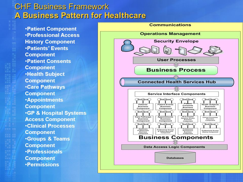 CHF Business Framework A Business Pattern for Healthcare Patient Component Professional Access History Component Patients' Events Component Patient Co