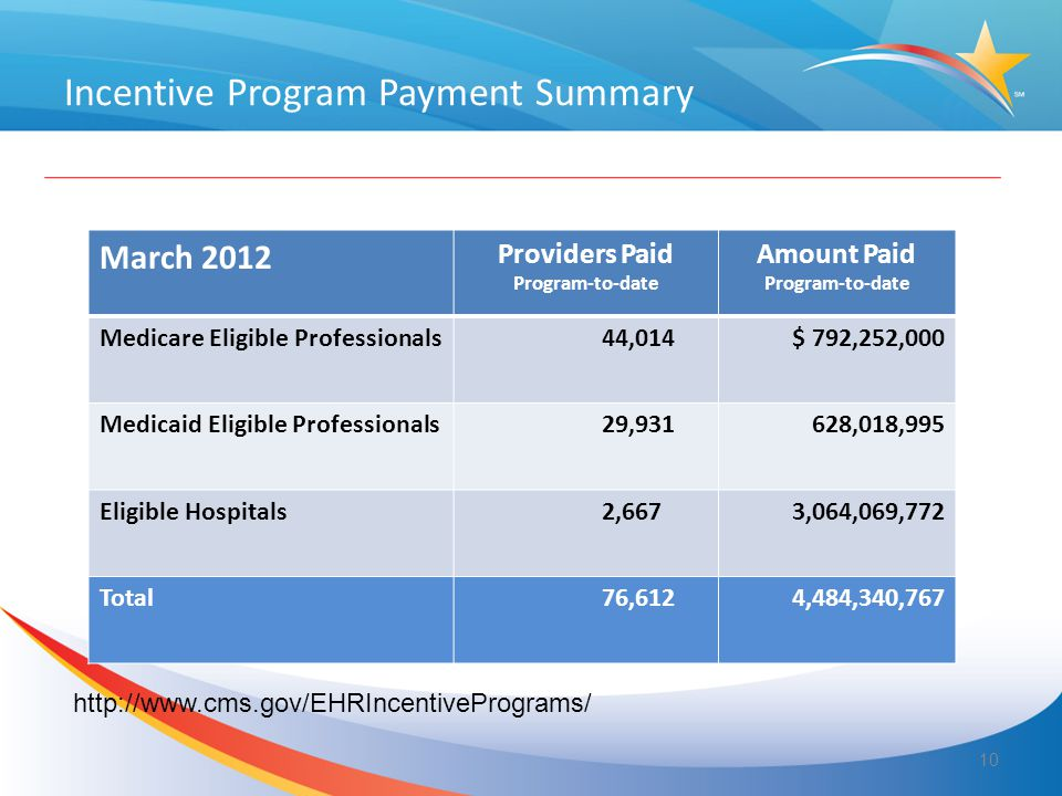 Incentive Program Payment Summary 10 March 2012 Providers Paid Program-to-date Amount Paid Program-to-date Medicare Eligible Professionals44,014$ 792,252,000 Medicaid Eligible Professionals29,931628,018,995 Eligible Hospitals2,6673,064,069,772 Total76,6124,484,340,767 http://www.cms.gov/EHRIncentivePrograms/
