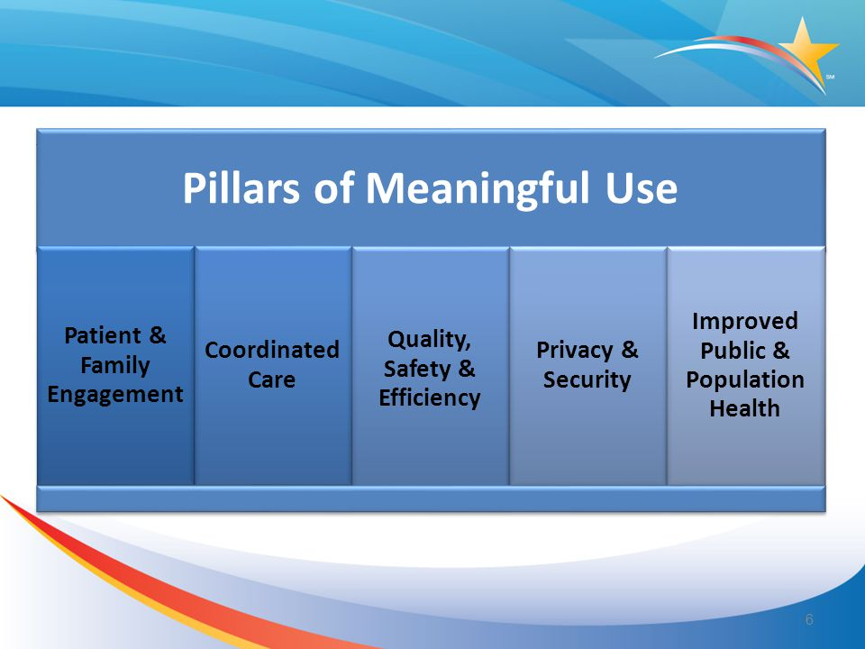 Pillars of Meaningful Use Patient & Family Engagement Coordinated Care Quality, Safety & Efficiency Privacy & Security Improved Public & Population He