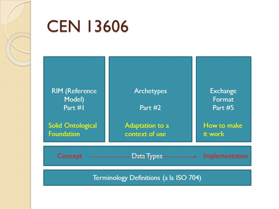 CEN 13606 RIM (Reference Model) Part #1 Archetypes Part #2 Exchange Format Part #5 Solid Ontological Foundation Adaptation to a context of use How to make it work Data Types Terminology Definitions (a la ISO 704) ImplementationConcept