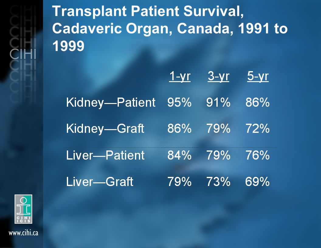 Transplant Patient Survival, Cadaveric Organ, Canada, 1991 to 1999