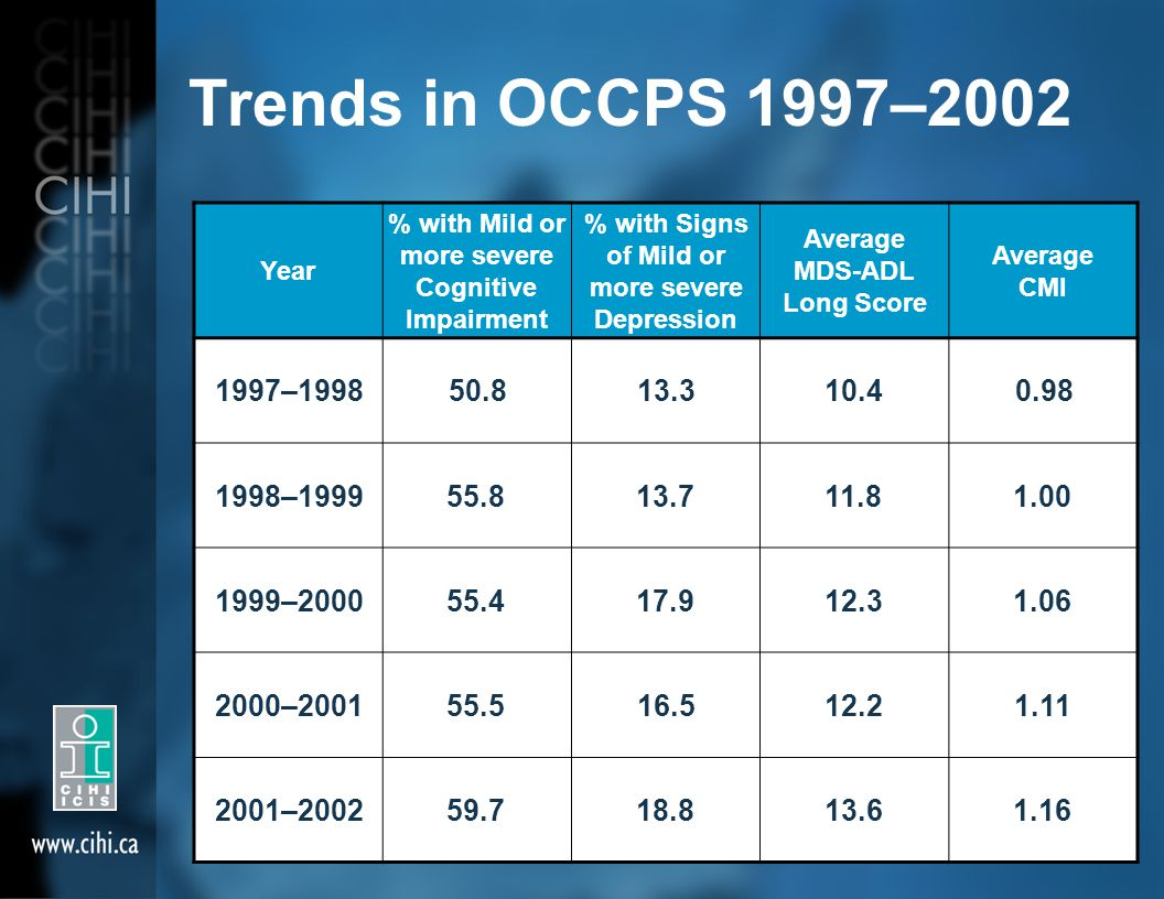 Trends in OCCPS 1997–2002 Year % with Mild or more severe Cognitive Impairment % with Signs of Mild or more severe Depression Average MDS-ADL Long Sco