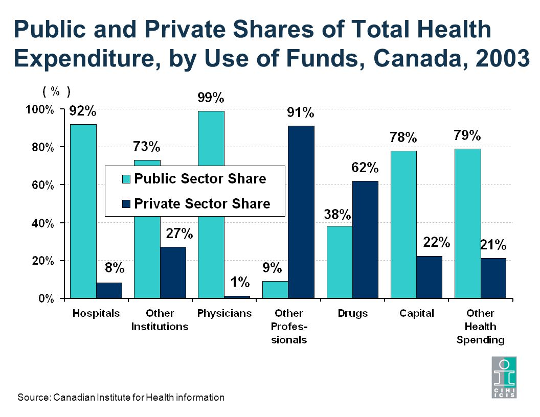 Public and Private Shares of Total Health Expenditure, by Use of Funds, Canada, 2003 Source: Canadian Institute for Health information