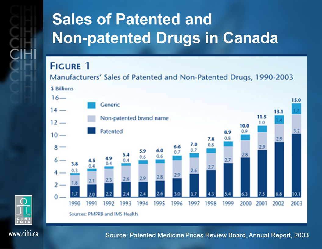 Sales of Patented and Non-patented Drugs in Canada Source: Patented Medicine Prices Review Board, Annual Report, 2003