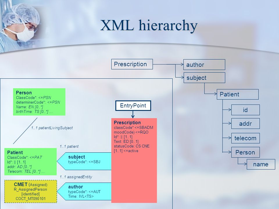 XML hierarchy Person ClassCode*: <=PSN determinerCode*: <=PSN Name: EN [0..*] birthTime: TS [0..*] … EntryPoint subject typeCode*: <=SBJ author typeCo