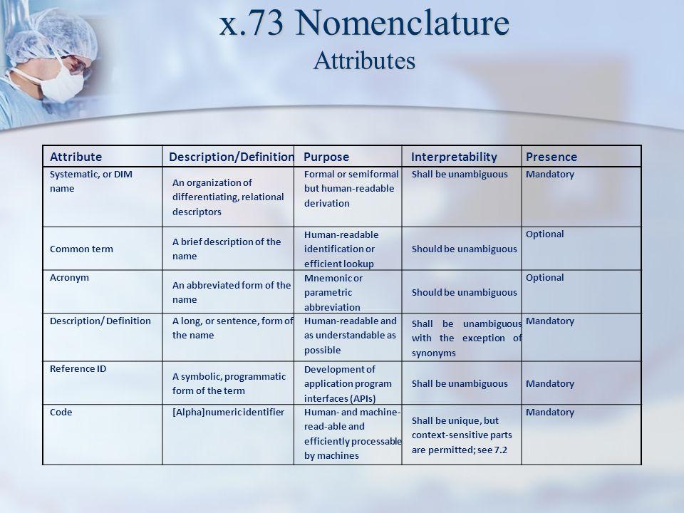 x.73 Nomenclature Attributes AttributeDescription/Definition Purpose InterpretabilityPresence Systematic, or DIM name An organization of differentiati