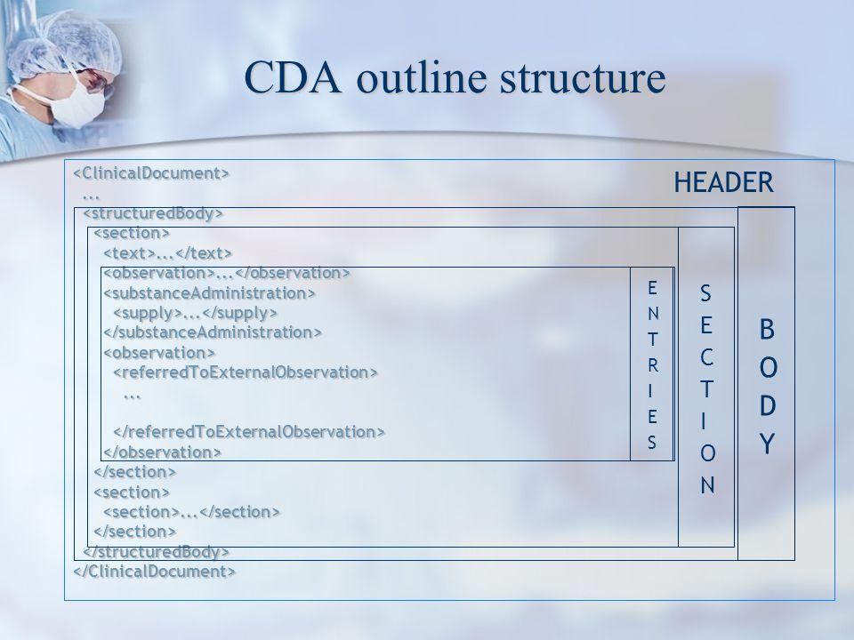 CDA outline structure <ClinicalDocument>.............................. </ClinicalDocument> HEADER