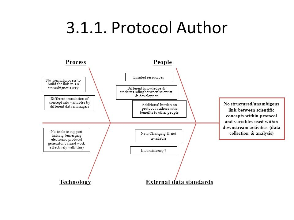 3.1.1. Protocol Author ProcessPeople TechnologyExternal data standards No structured/unambigous link between scientific concepts within protocol and v