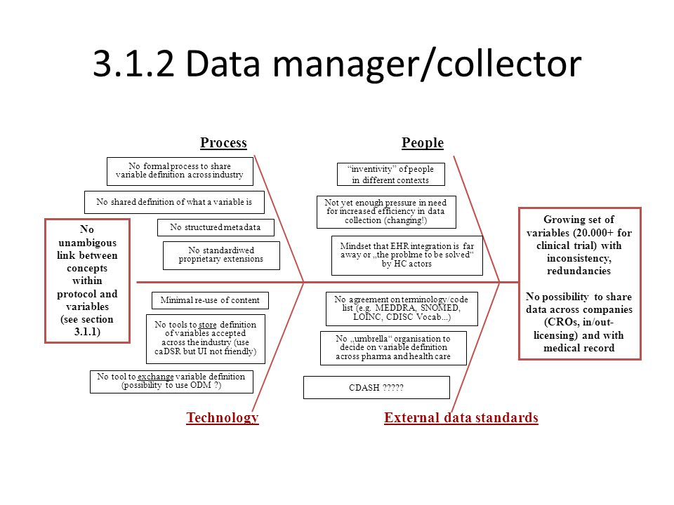 3.1.2 Data manager/collector ProcessPeople TechnologyExternal data standards Growing set of variables (20.000+ for clinical trial) with inconsistency,